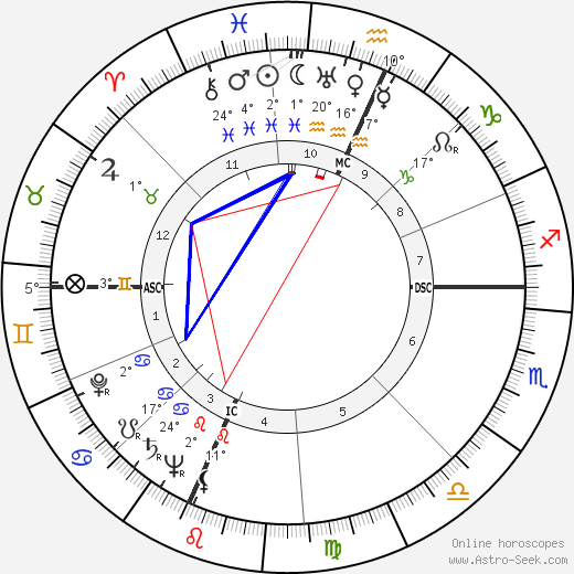 Tadd Dameron birth chart, biography, wikipedia 2019, 2020