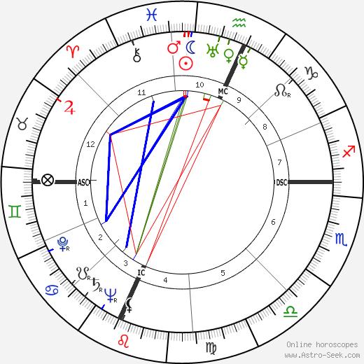 Tadd Dameron astro natal birth chart, Tadd Dameron horoscope, astrology