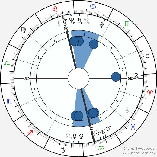 Vivica Bandler wikipedia, horoscope, astrology, instagram