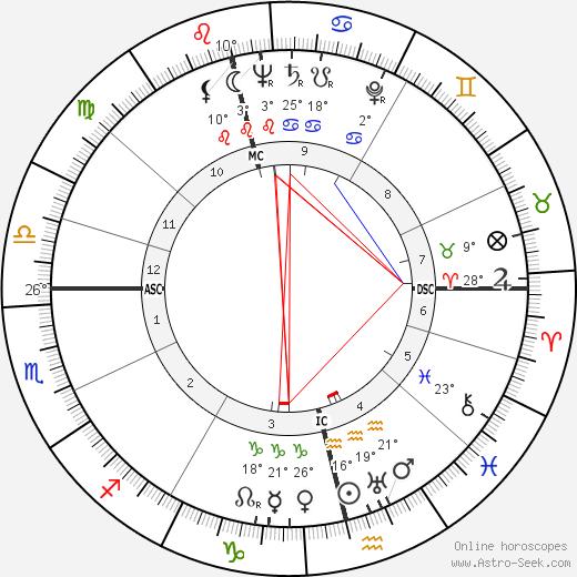Vivica Bandler birth chart, biography, wikipedia 2020, 2021