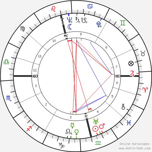 Vivica Bandler birth chart, Vivica Bandler astro natal horoscope, astrology