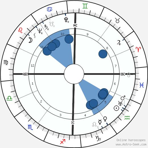 Zsa Zsa Gabor wikipedia, horoscope, astrology, instagram