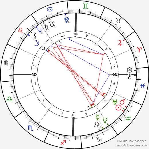 Жа Жа Габор Zsa Zsa Gabor день рождения гороскоп, Zsa Zsa Gabor Натальная карта онлайн