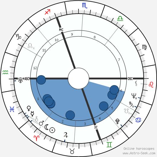 Armando Testa wikipedia, horoscope, astrology, instagram