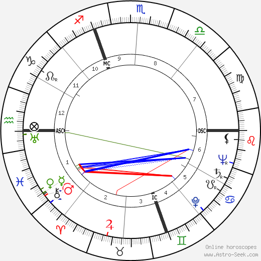 Armando Testa tema natale, oroscopo, Armando Testa oroscopi gratuiti, astrologia