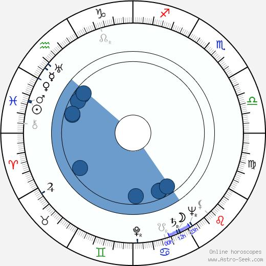 Arnošt Kavka wikipedia, horoscope, astrology, instagram