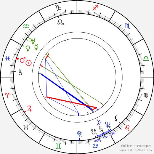 Arnošt Kavka birth chart, Arnošt Kavka astro natal horoscope, astrology