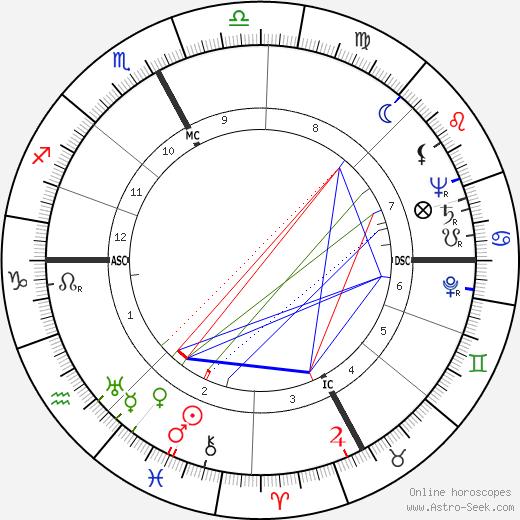 Arthur Larkin tema natale, oroscopo, Arthur Larkin oroscopi gratuiti, astrologia