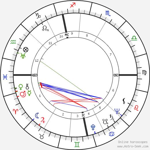Barbara Ivanova tema natale, oroscopo, Barbara Ivanova oroscopi gratuiti, astrologia