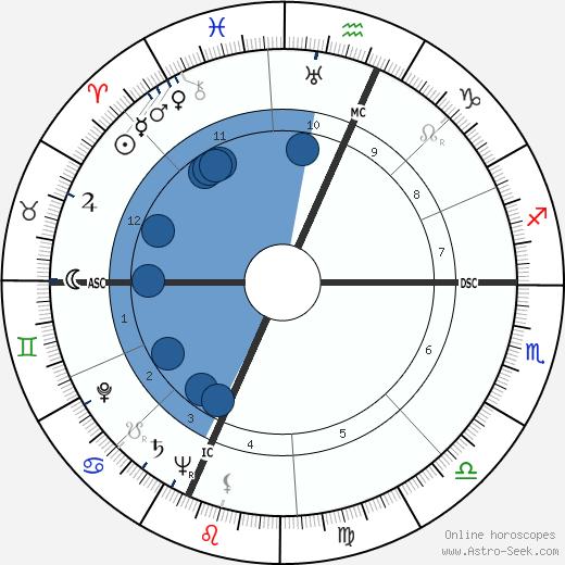 Carlo Cassola wikipedia, horoscope, astrology, instagram