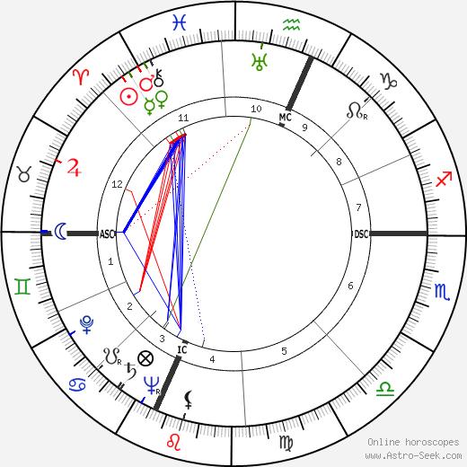 Carlo Cassola birth chart, Carlo Cassola astro natal horoscope, astrology