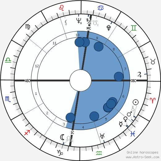 Charles Fontenay wikipedia, horoscope, astrology, instagram