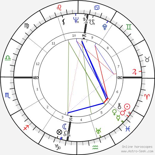 Charles Fontenay tema natale, oroscopo, Charles Fontenay oroscopi gratuiti, astrologia
