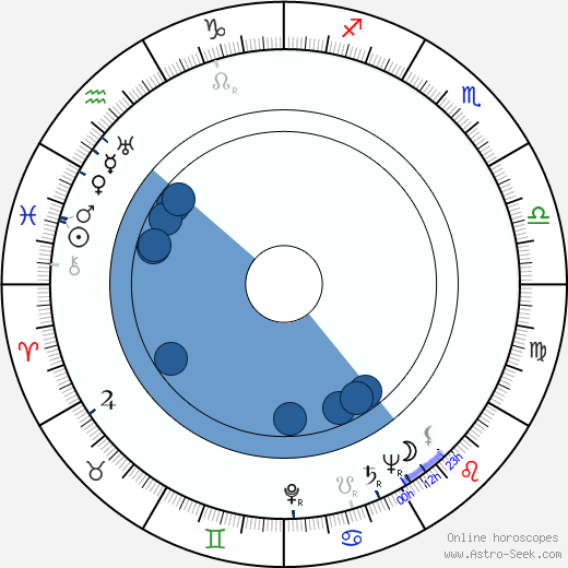 Clemente Fracassi horoscope, astrology, sign, zodiac, date of birth, instagram