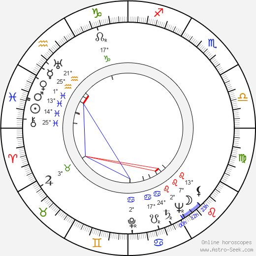 Clemente Fracassi birth chart, biography, wikipedia 2019, 2020