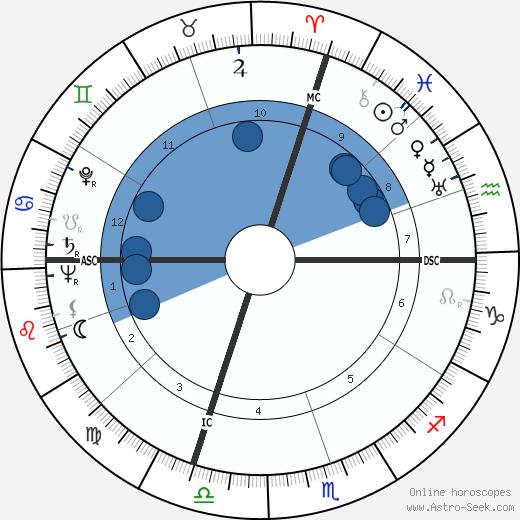 Danilo Michelini wikipedia, horoscope, astrology, instagram