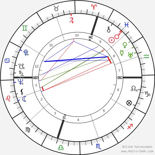 Danilo Michelini день рождения гороскоп, Danilo Michelini Натальная карта онлайн