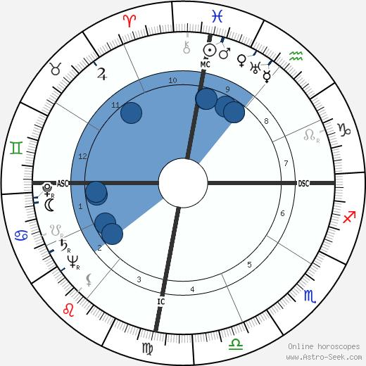 Desi Arnaz wikipedia, horoscope, astrology, instagram