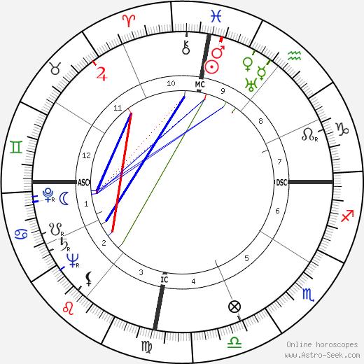 Деcи Арнаc Desi Arnaz день рождения гороскоп, Desi Arnaz Натальная карта онлайн