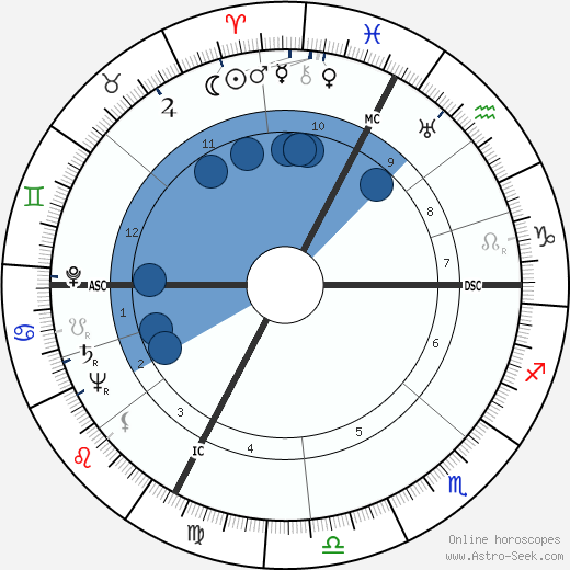 Frank Villard wikipedia, horoscope, astrology, instagram