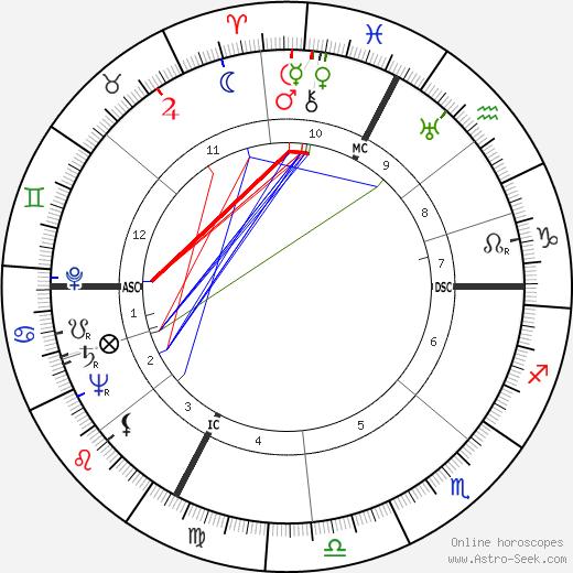 Frank Villard день рождения гороскоп, Frank Villard Натальная карта онлайн
