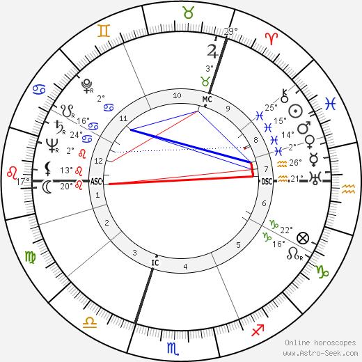 Frankie Howerd birth chart, biography, wikipedia 2020, 2021
