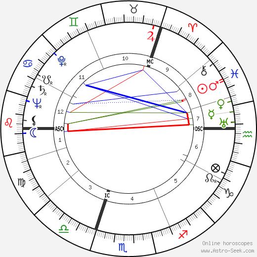 Frankie Howerd birth chart, Frankie Howerd astro natal horoscope, astrology