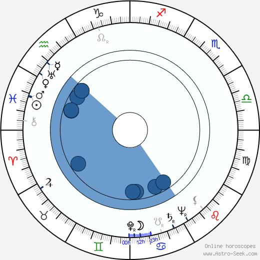 Harriet Frank Jr. wikipedia, horoscope, astrology, instagram