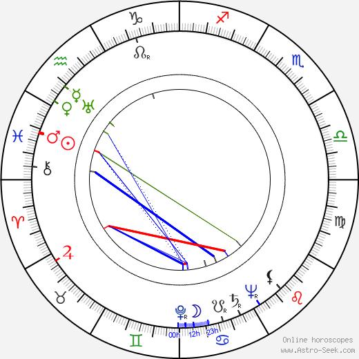 Harriet Frank Jr. день рождения гороскоп, Harriet Frank Jr. Натальная карта онлайн