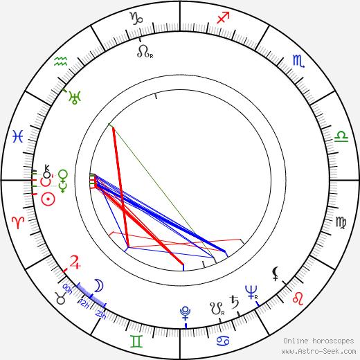 Jack Overman birth chart, Jack Overman astro natal horoscope, astrology