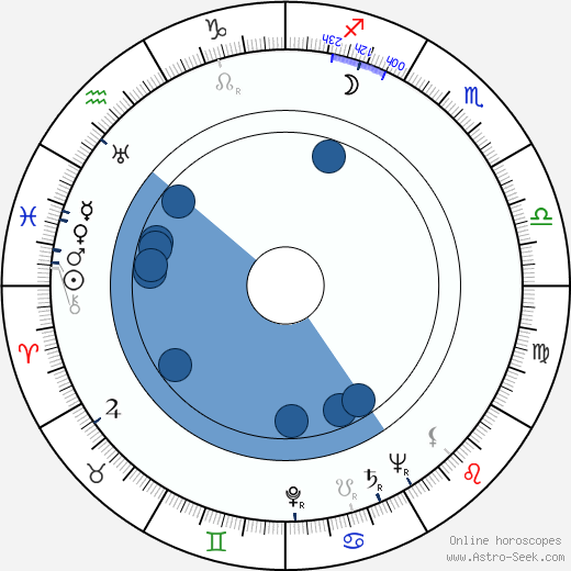 Jürgen Ohlsen wikipedia, horoscope, astrology, instagram