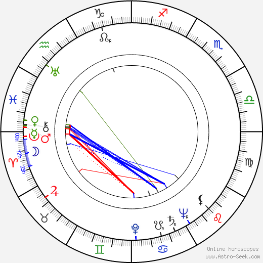 Kenneth Tobey astro natal birth chart, Kenneth Tobey horoscope, astrology