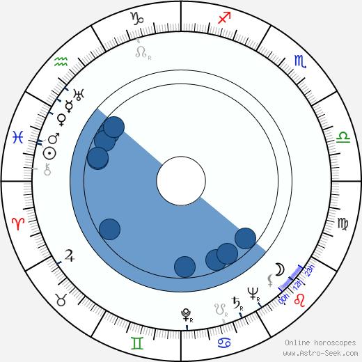 Krum Stojanov wikipedia, horoscope, astrology, instagram