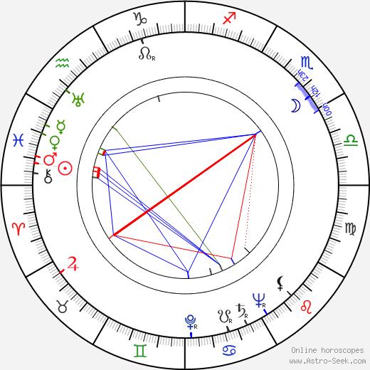 Millard Kaufman день рождения гороскоп, Millard Kaufman Натальная карта онлайн
