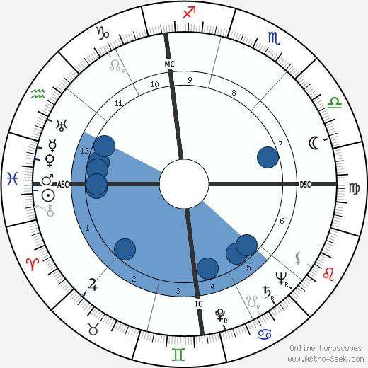 Paulette Garnier wikipedia, horoscope, astrology, instagram
