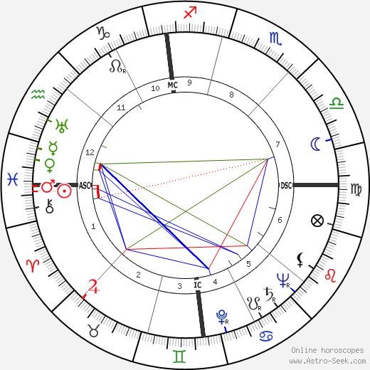 Paulette Garnier день рождения гороскоп, Paulette Garnier Натальная карта онлайн