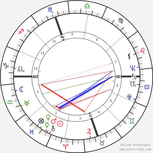 Payton Jordan день рождения гороскоп, Payton Jordan Натальная карта онлайн