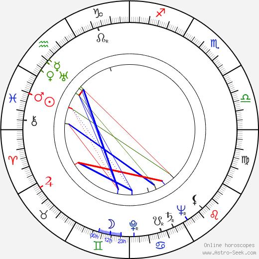 Ray Rasch birth chart, Ray Rasch astro natal horoscope, astrology