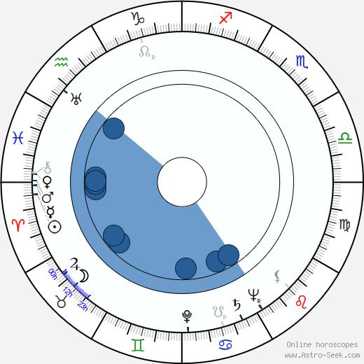 Renzaburô Shibata wikipedia, horoscope, astrology, instagram