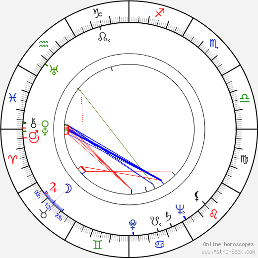 Renzaburô Shibata tema natale, oroscopo, Renzaburô Shibata oroscopi gratuiti, astrologia