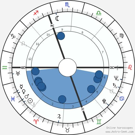 Robert Rimmer wikipedia, horoscope, astrology, instagram