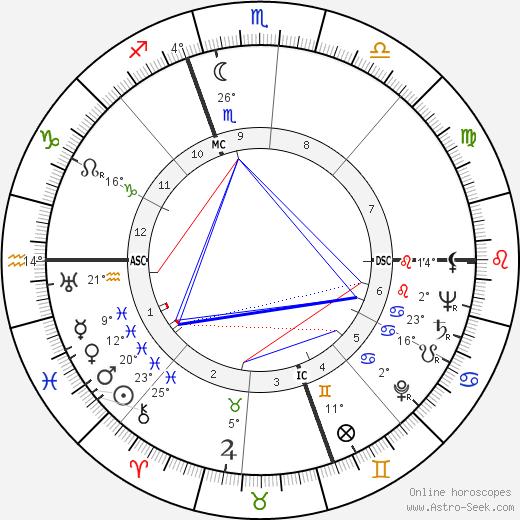 Robert Rimmer birth chart, biography, wikipedia 2020, 2021