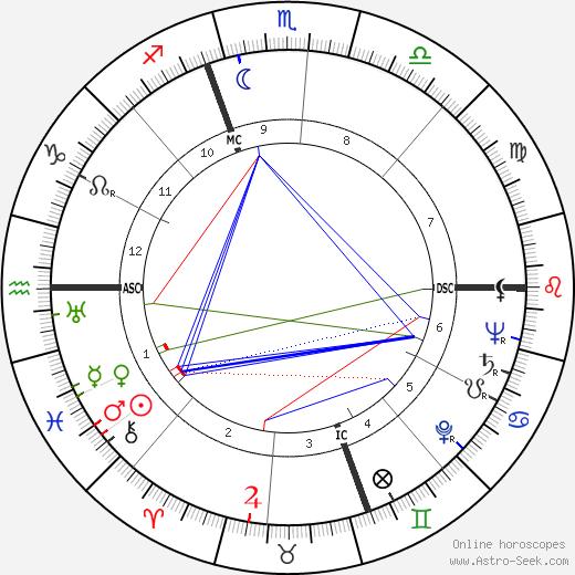 Robert Rimmer birth chart, Robert Rimmer astro natal horoscope, astrology