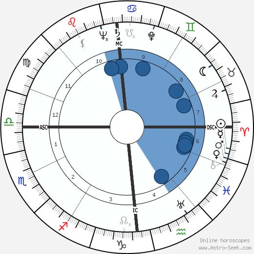 Sheila Lindsay wikipedia, horoscope, astrology, instagram