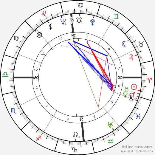 Sheila Lindsay tema natale, oroscopo, Sheila Lindsay oroscopi gratuiti, astrologia