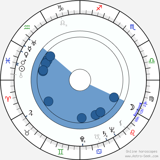 William Archibald wikipedia, horoscope, astrology, instagram