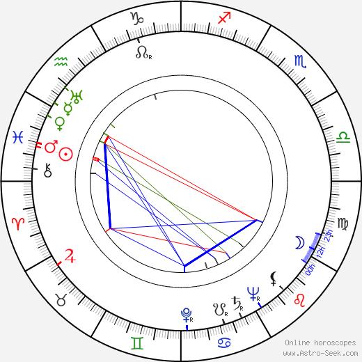 William Archibald birth chart, William Archibald astro natal horoscope, astrology