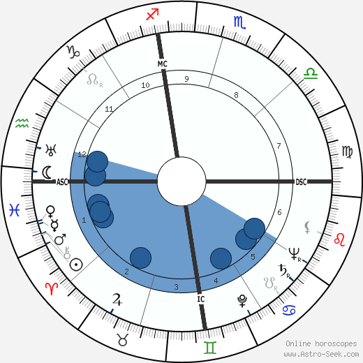 Ygaal Yadin wikipedia, horoscope, astrology, instagram