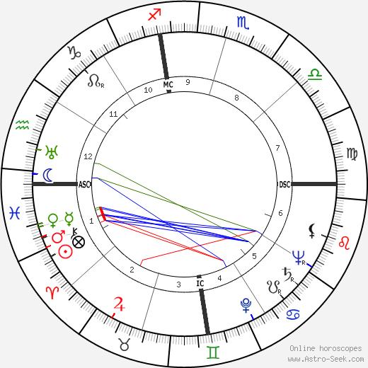 Ygaal Yadin tema natale, oroscopo, Ygaal Yadin oroscopi gratuiti, astrologia