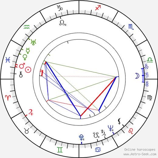 Zifeng Ling tema natale, oroscopo, Zifeng Ling oroscopi gratuiti, astrologia